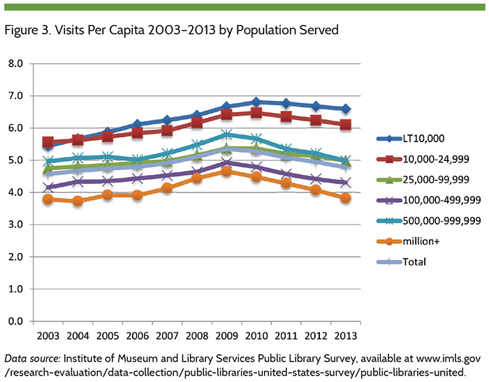 Figure 3. Visits Per Capita 2003-2013 by Population Served