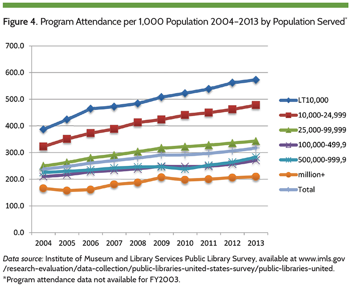 Figure 4. Program Attendance per 1,000 Population 2004-2013 by Population Served
