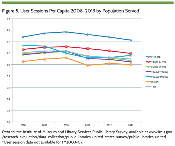 Figure 5. User Sessions Per Capita 2008-2013 by Population Served