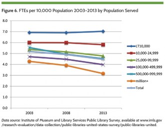 Firgure 6. FTEs per 10,000 Population 2003-2013 by Population Served