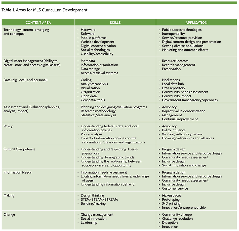 Table 1. Areas for MLS Curriculum Development