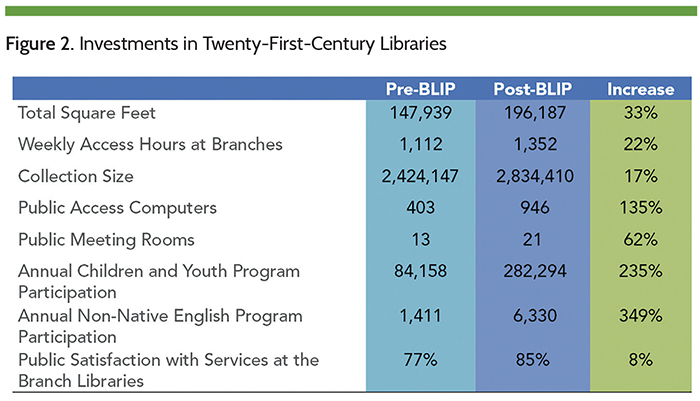 Figure 2. Investments in Twenty-First Century Libraries