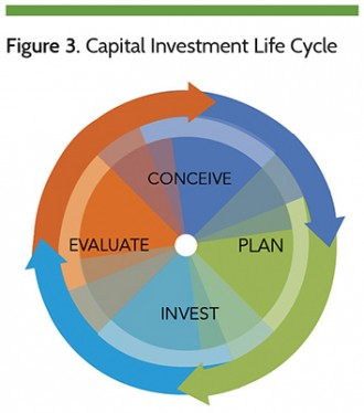 Figure 3. Capital Investment Life Cycle