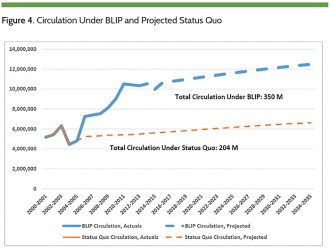 Figure 4. Circulation Under BLIP and Projected Status Quo
