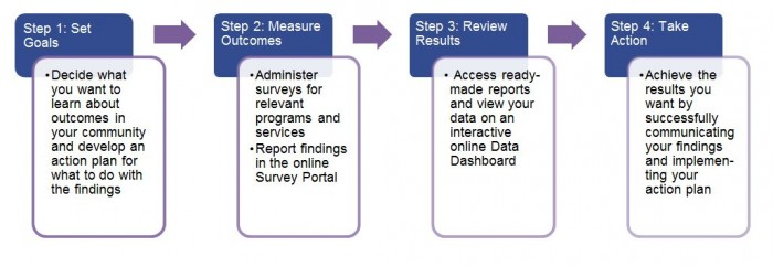 Outcome measurement process