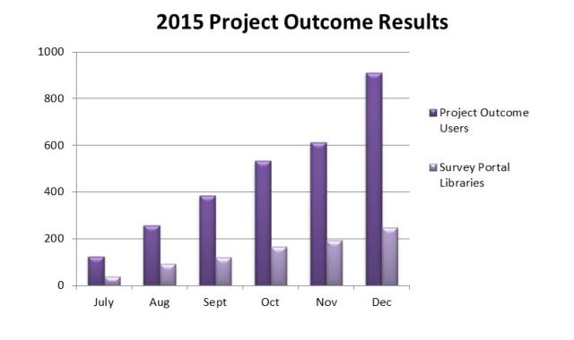 project outcome users graph